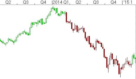 Market-Timing-Chart-DK